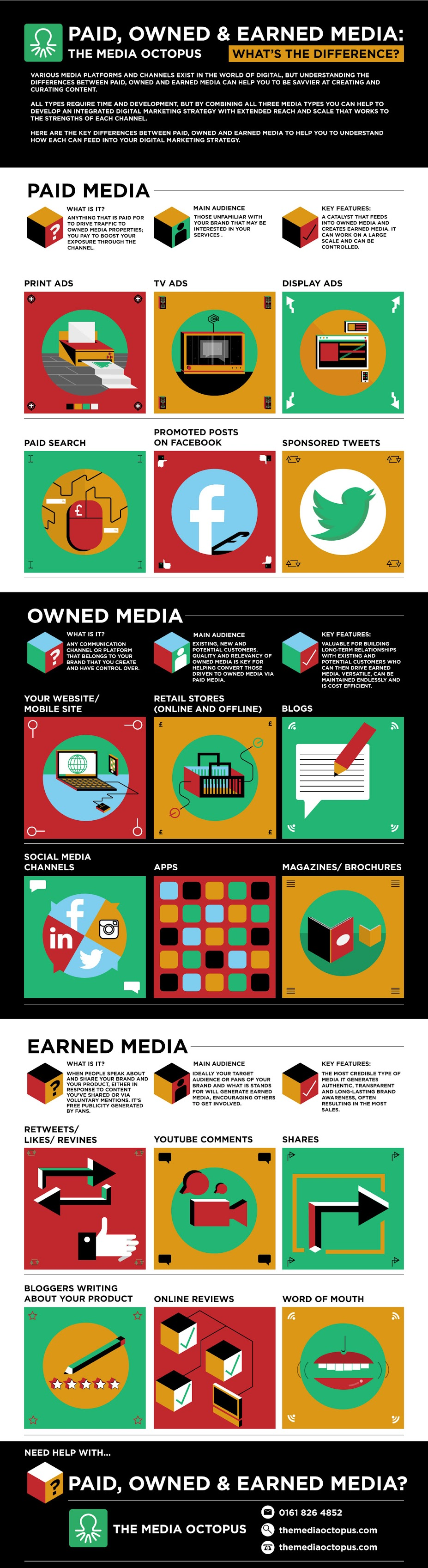 Digital-Marketing-Paid-Owned-and-Earned-Media