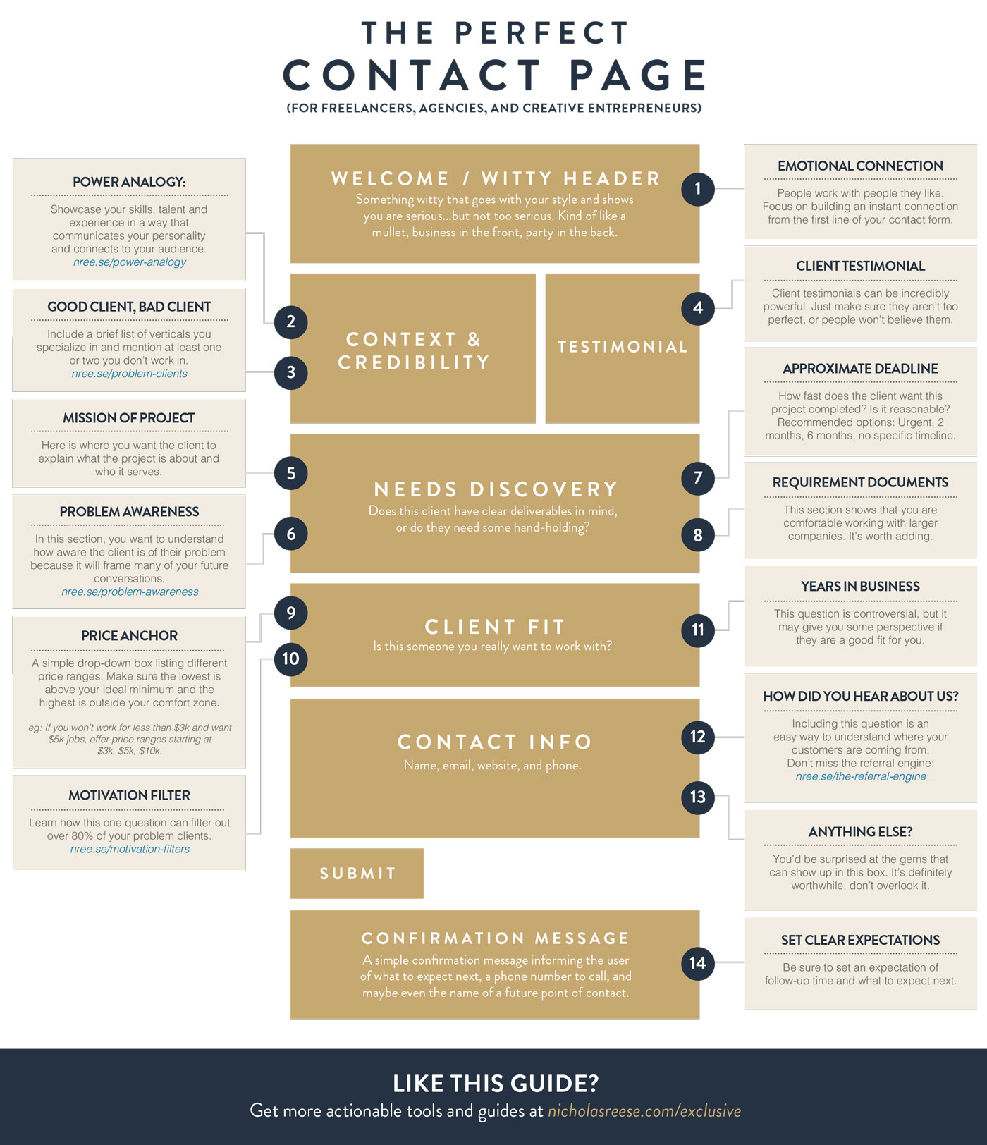 how-to-create-a-great-contact-page-on-your-website-or-blog-infographic