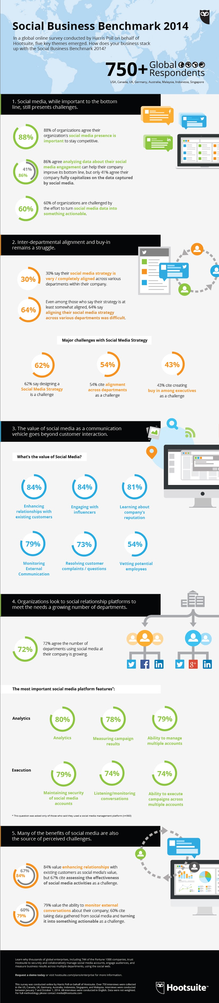 social-business-benchmark-infographic