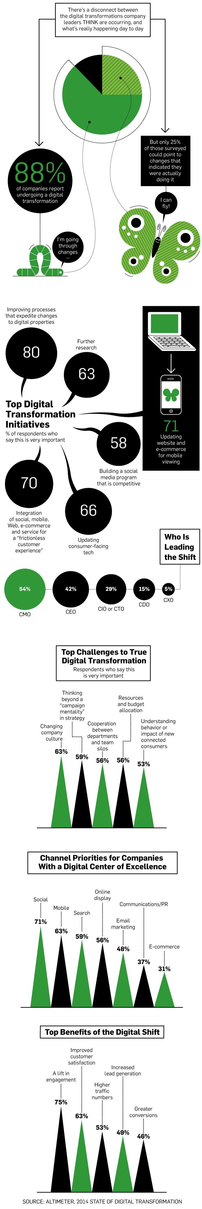 2digital-transform-01-2014_0