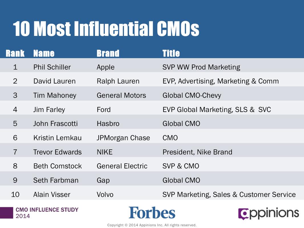 Forbes utser mest inflytelserika Marknadschefer Explorecurate