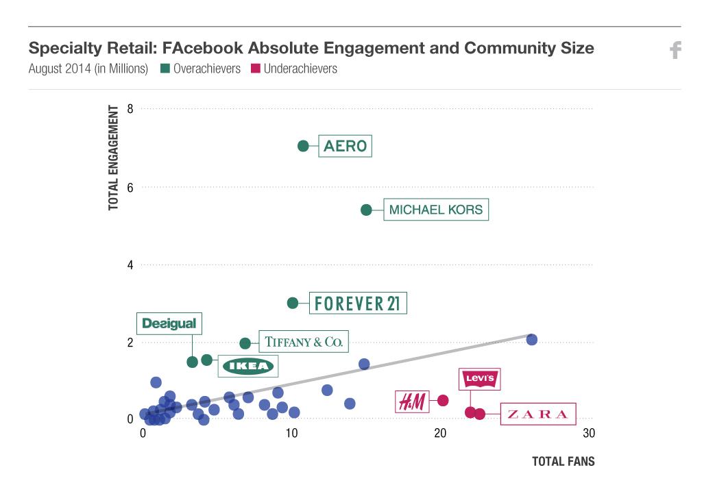 Retail Facebook ExploreCurate