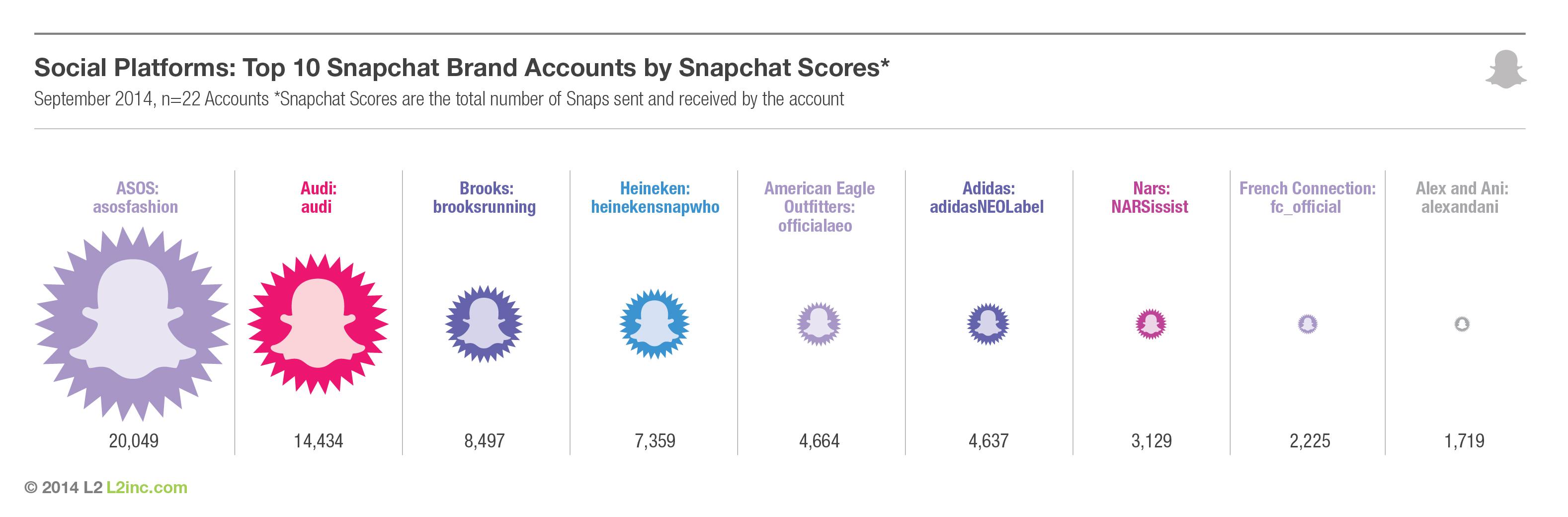 Snapchat varumärken explorecurate